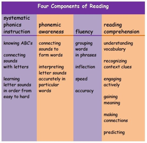 Chart of 4 reading components