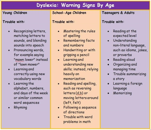 Dyslexia Warning Signs by Age