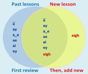 Reviewing past lessons before adding a new lesson.