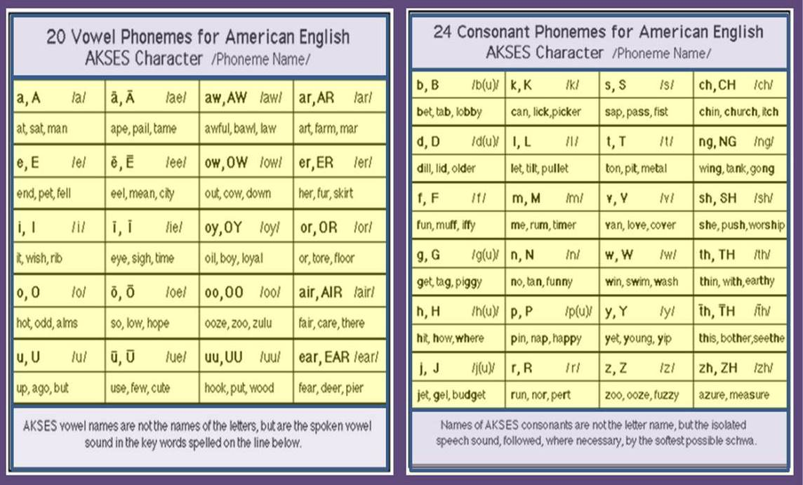 the international phonetic association ipa says american spoken english has 44 sounds20
