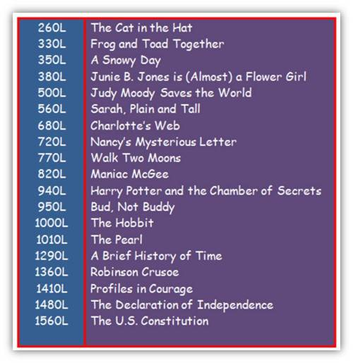 List of Lexile scored books.