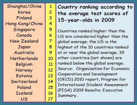 Organization for Economic Cooperation and Development (OECD) 2010 report, Program for International Student Assessment (PISA) 2009 Results