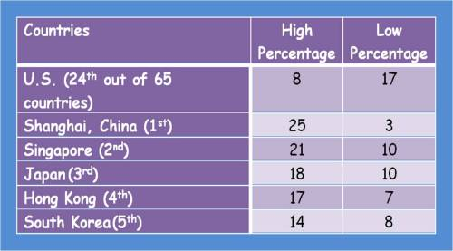 US literacy rank among other high ranking countries.