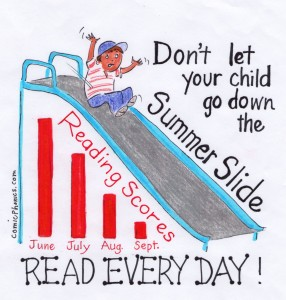 Summer slide (decline) of reading scores.