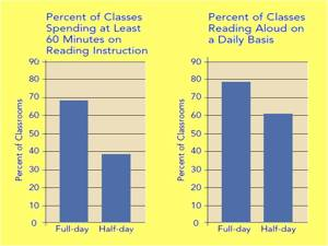 Reading time in full-day and half-day kindergarten.