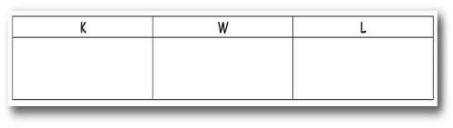 Empty K-W-L chart