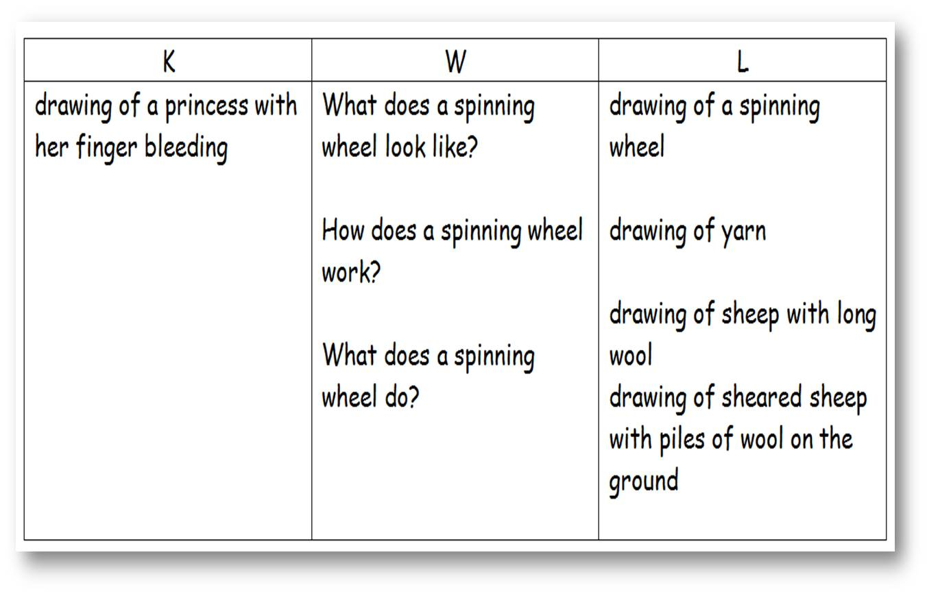 Worksheets What Is Kwl Chart? use the k w l approach before reading to activate prior knowledge example of filled in chart
