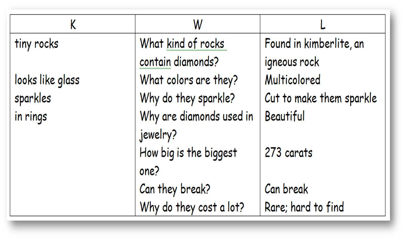 Worksheets What Is Kwl Chart? use the k w l approach before reading to activate prior knowledge example of a filled in chart