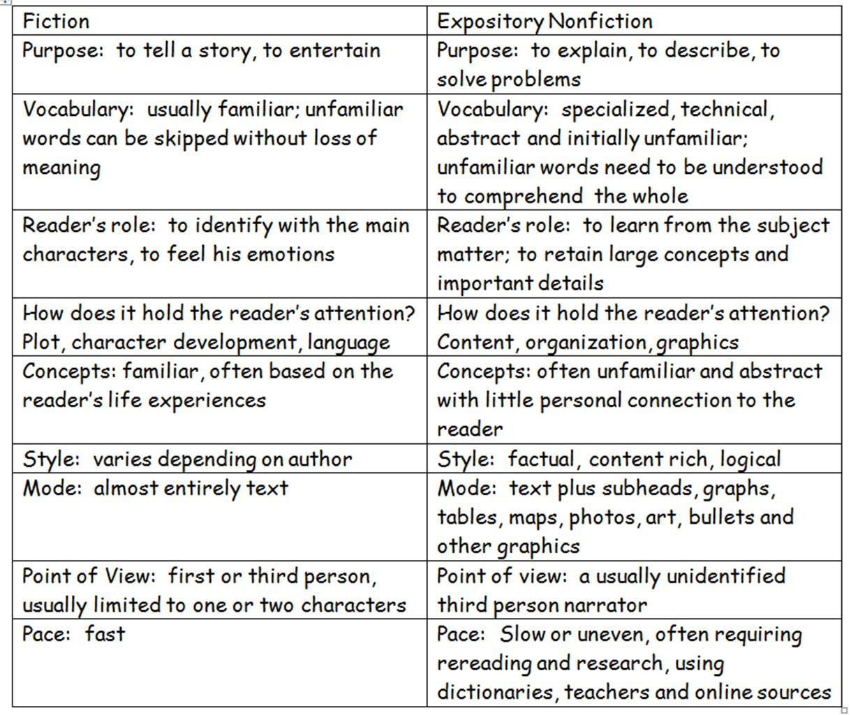 essay about fiction and nonfiction