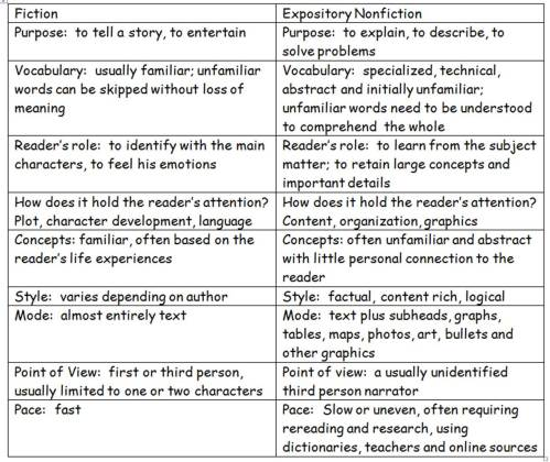 chart comparing fiction reading skills with nonfiction reading skills