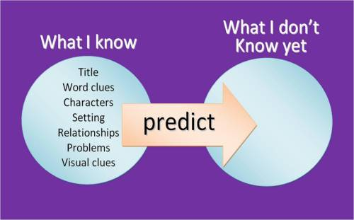 Predicting from what we know to what we don't know graphic