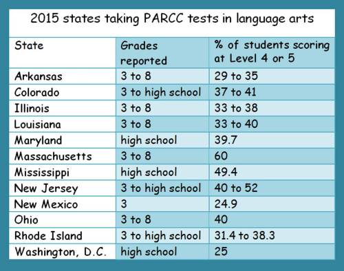 chart showing state results on PARCC LA tests taken in 2015