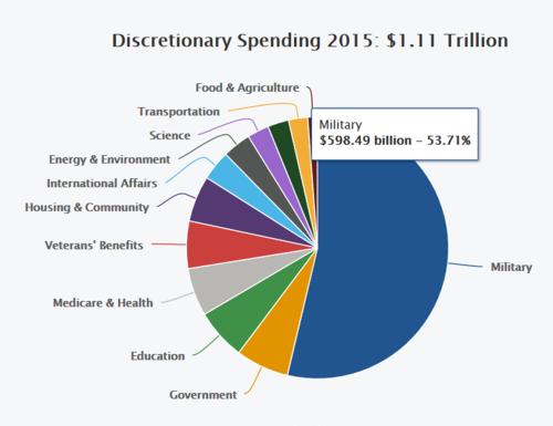 us-budget-pie-chart